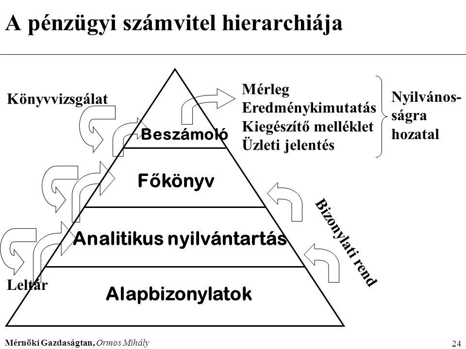 A pénzügyi számvitel hierarchiája