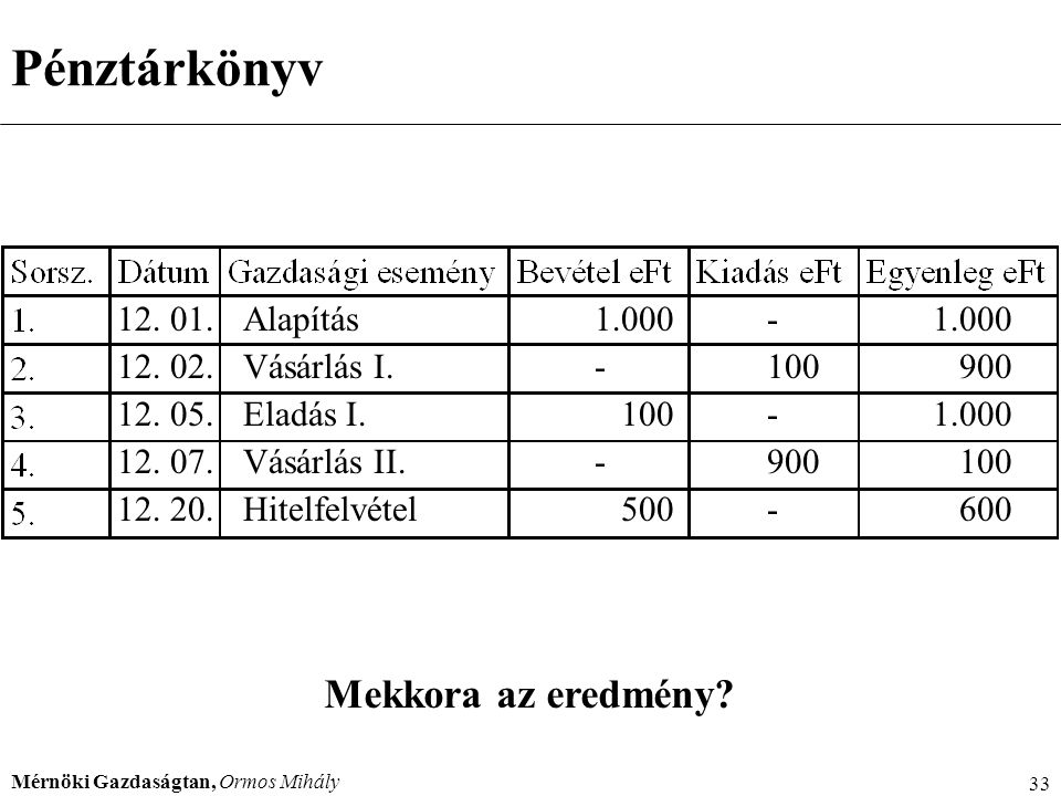 Pénztárkönyv Mekkora az eredmény 12. 01. Alapítás 1.000 - 1.000