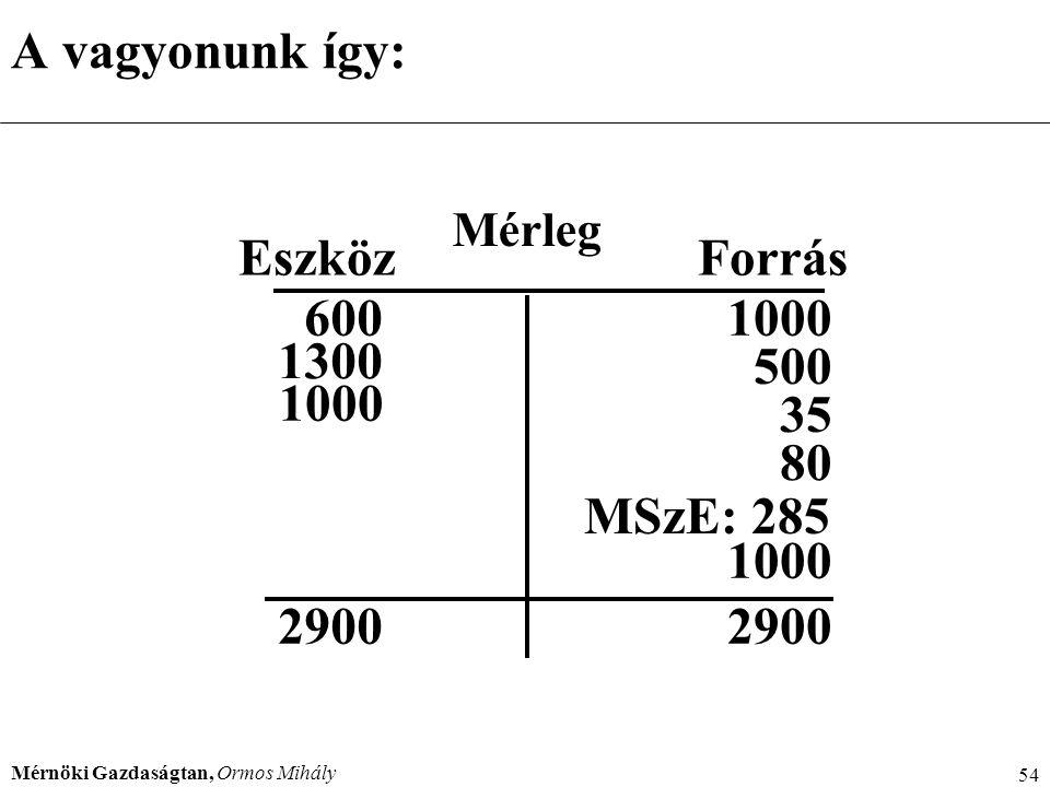 A vagyonunk így: Eszköz Forrás MSzE: 285 600 1300 1000 500 35 80 2900