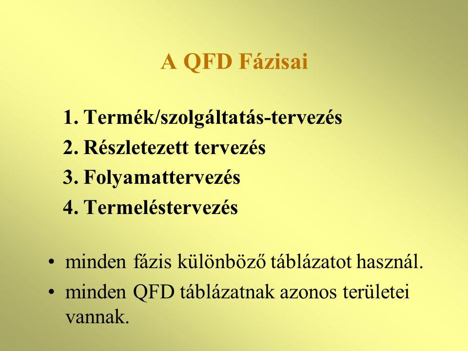 A QFD Fázisai 1. Termék/szolgáltatás-tervezés 2. Részletezett tervezés
