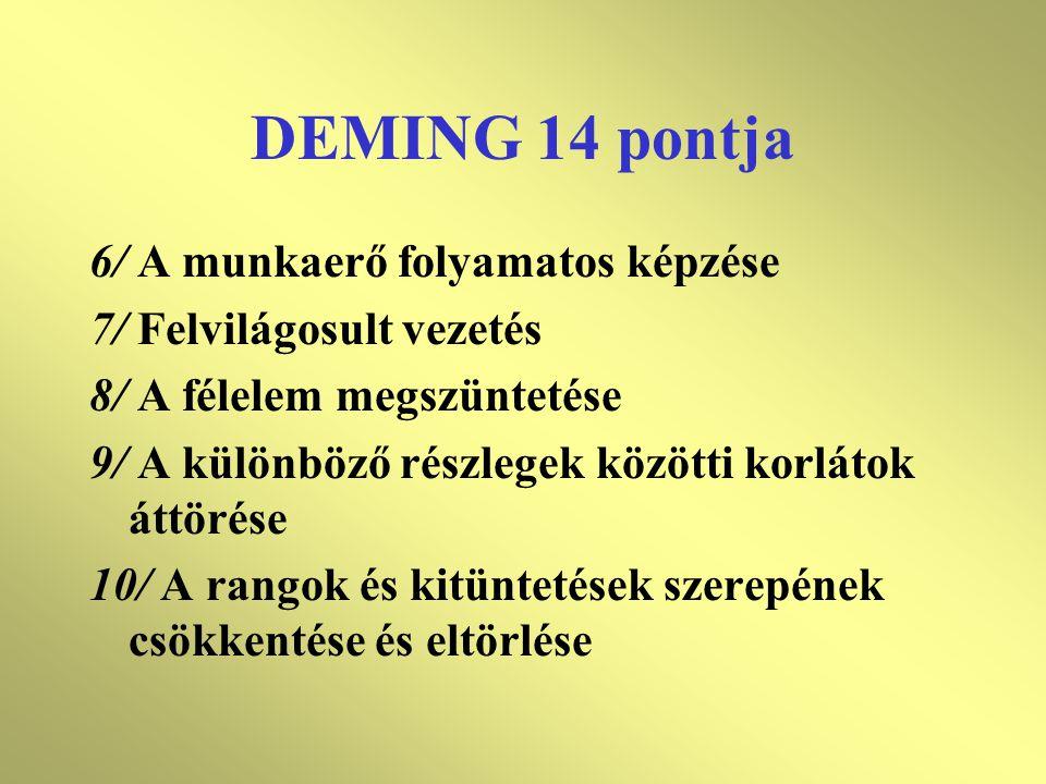 DEMING 14 pontja 6/ A munkaerő folyamatos képzése