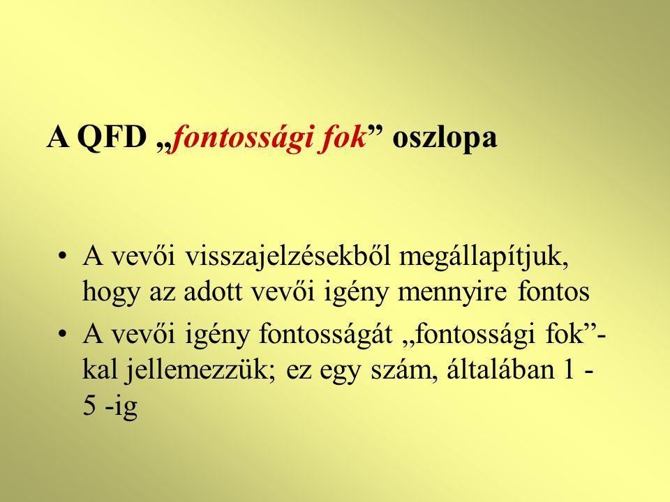 """A QFD """"fontossági fok oszlopa"""
