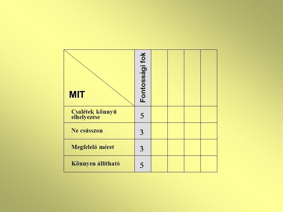MIT 5 3 3 5 Fontossági fok Csalétek könnyű elhelyezése Ne csússzon