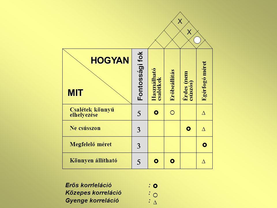 HOGYAN MIT 5 3 X X Fontossági fok Egérfogó méret Használható csalétkek