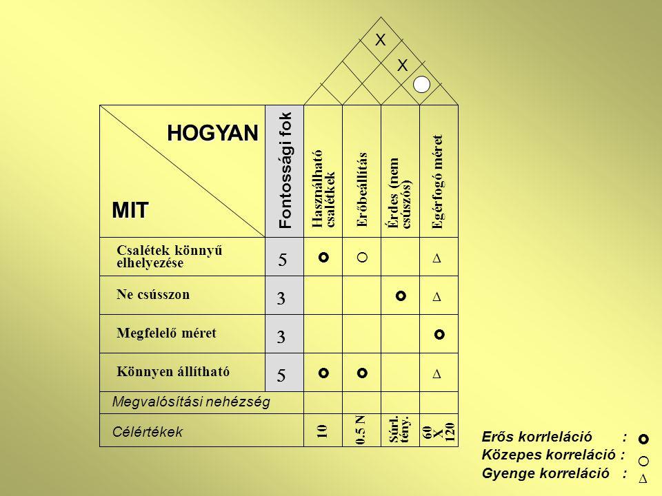 HOGYAN MIT 5 3 X Fontossági fok Csalétek könnyű elhelyezése