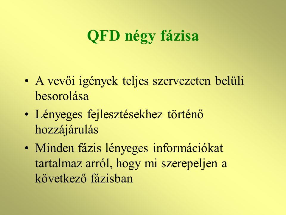 QFD négy fázisa A vevői igények teljes szervezeten belüli besorolása