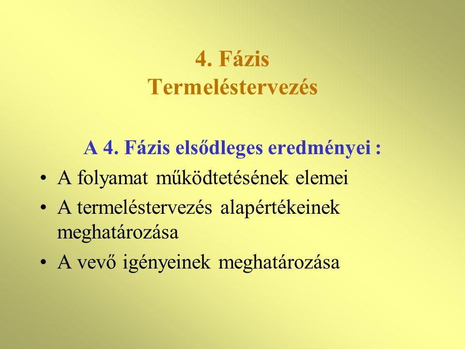 4. Fázis Termeléstervezés