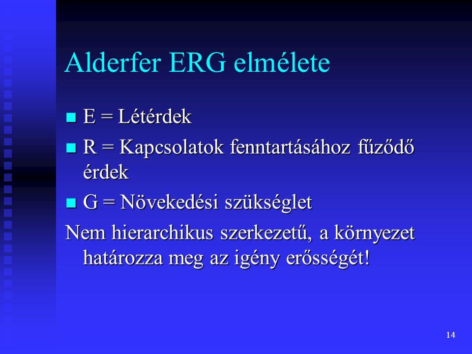 Alderfer ERG elmélete E = Létérdek