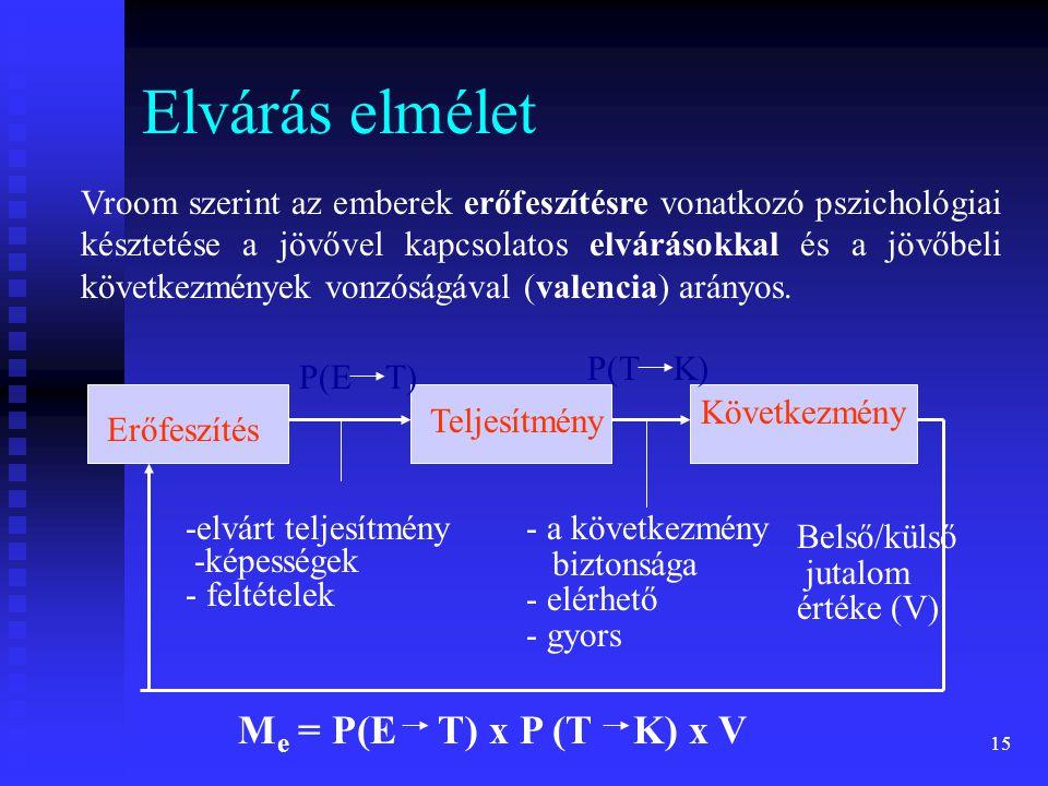 Elvárás elmélet Me = P(E T) x P (T K) x V