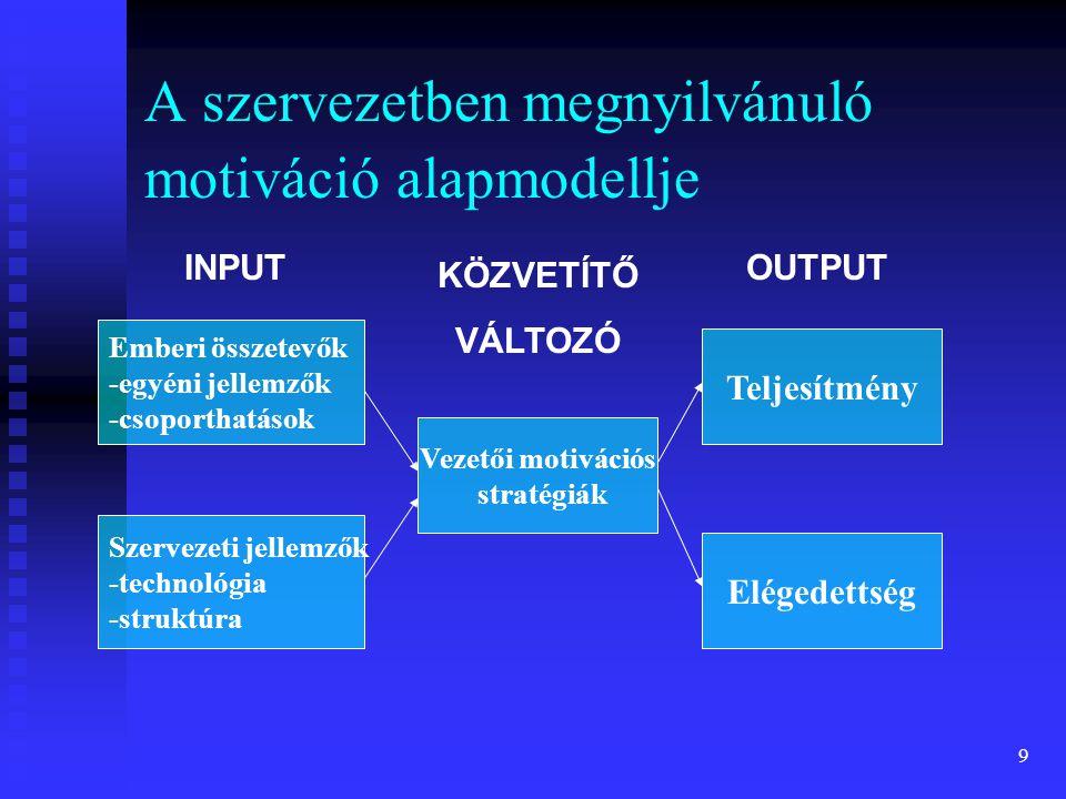 A szervezetben megnyilvánuló motiváció alapmodellje