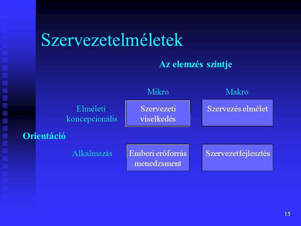 Szervezetelméletek Az elemzés szintje Orientáció Mikro Makro Elméleti-