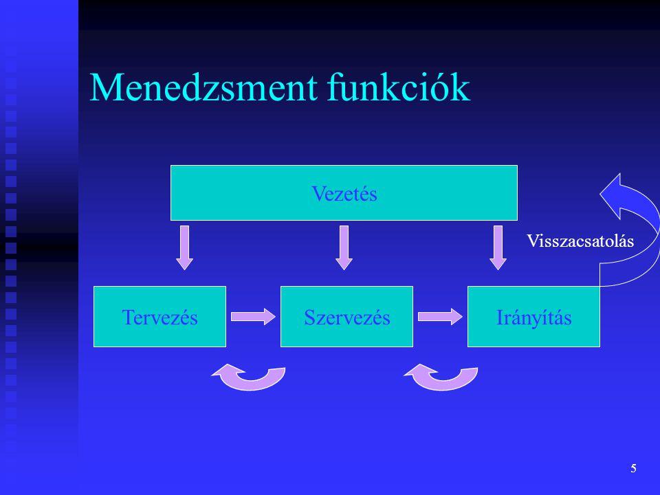Menedzsment funkciók Vezetés Tervezés Szervezés Irányítás