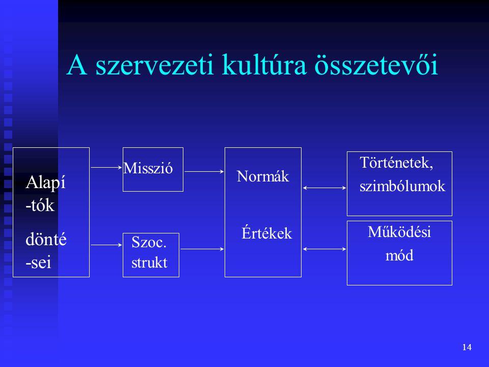A szervezeti kultúra összetevői