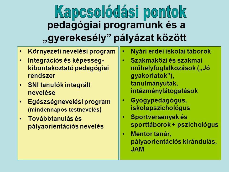 """pedagógiai programunk és a """"gyerekesély pályázat között"""
