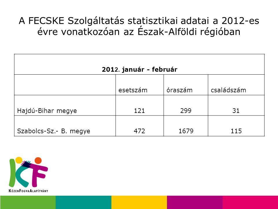 A FECSKE Szolgáltatás statisztikai adatai a 2012-es évre vonatkozóan az Észak-Alföldi régióban