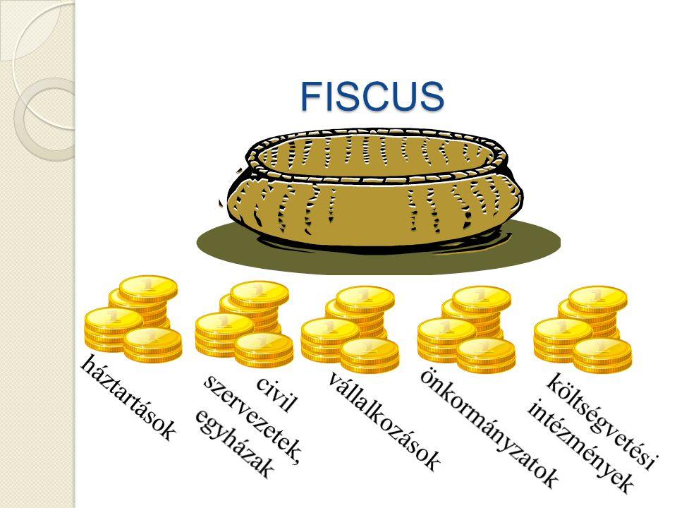 költségvetési intézmények