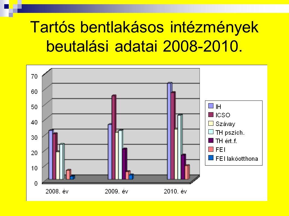 Tartós bentlakásos intézmények beutalási adatai 2008-2010.
