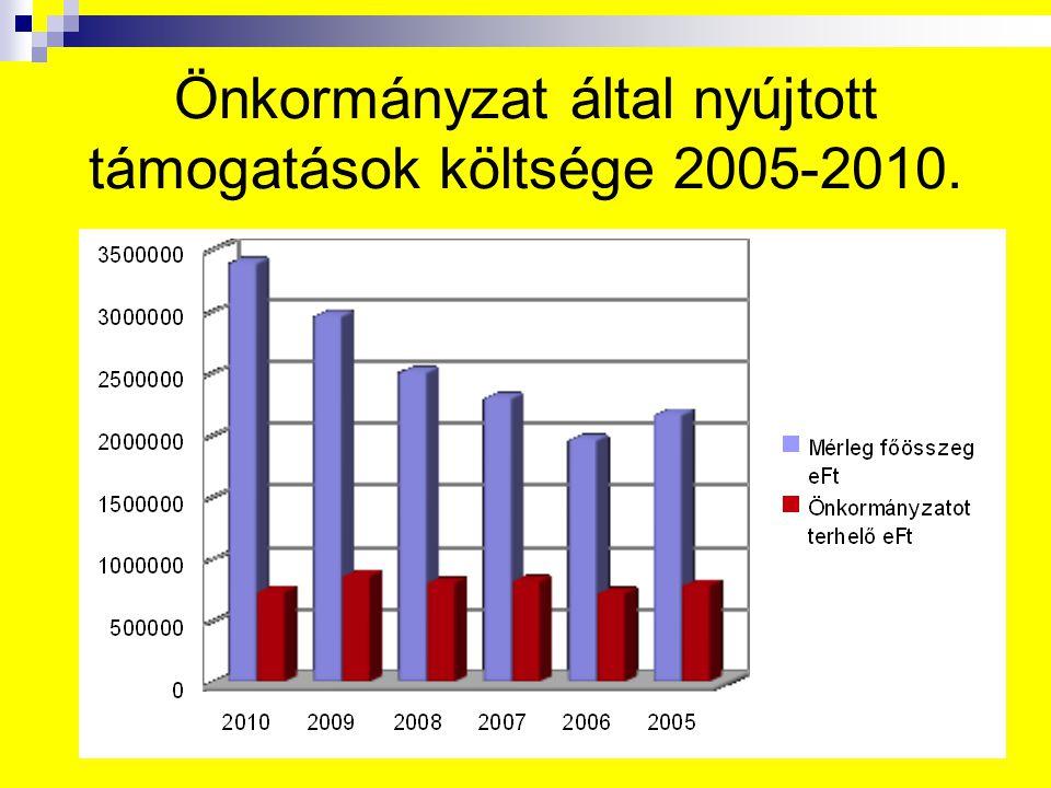 Önkormányzat által nyújtott támogatások költsége 2005-2010.