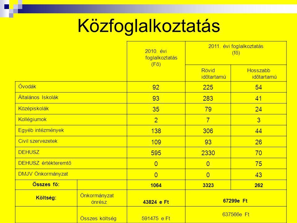Közfoglalkoztatás 2010. évi foglalkoztatás. (Fő) 2011. évi foglalkoztatás. (fő) Rövid időtartamú.