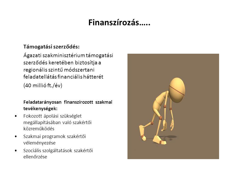 Finanszírozás…..