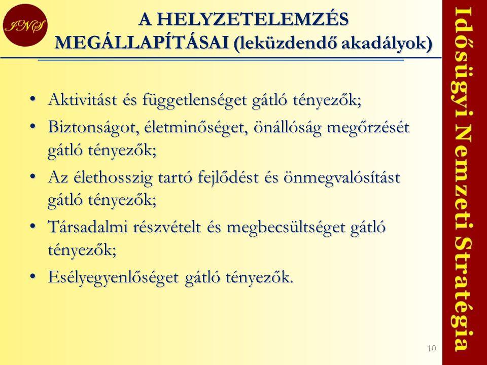 A HELYZETELEMZÉS MEGÁLLAPÍTÁSAI (leküzdendő akadályok)