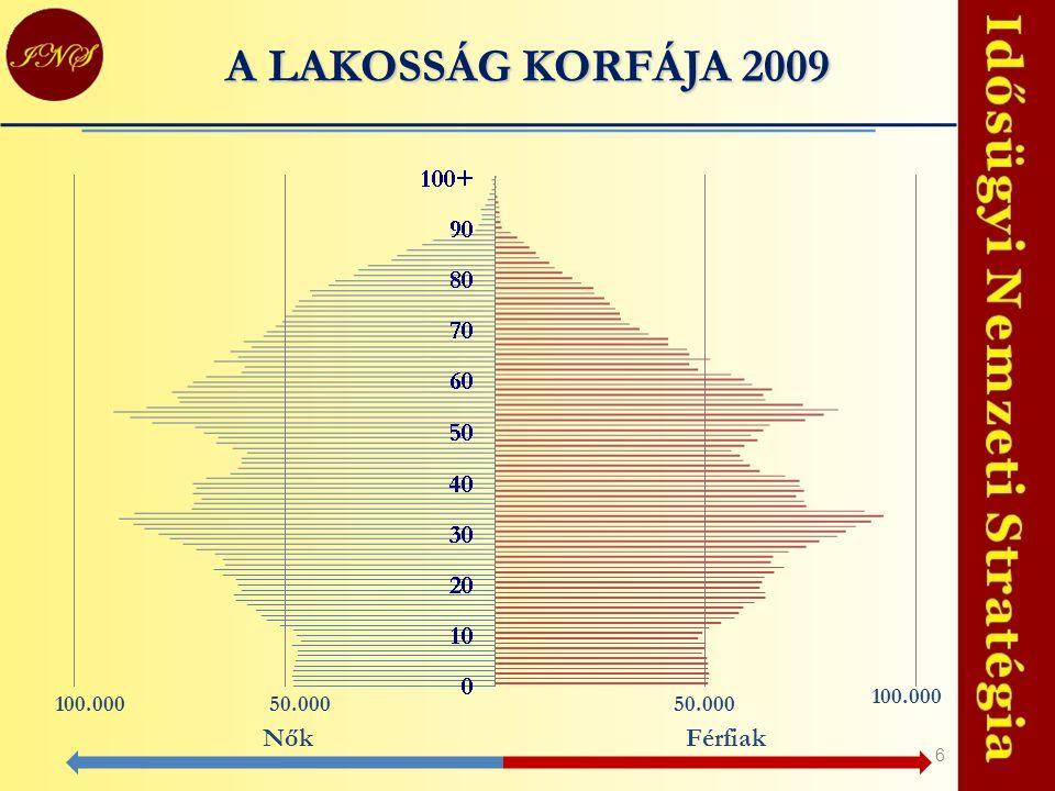 A LAKOSSÁG KORFÁJA 2009 100.000 100.000 50.000 50.000 Nők Férfiak