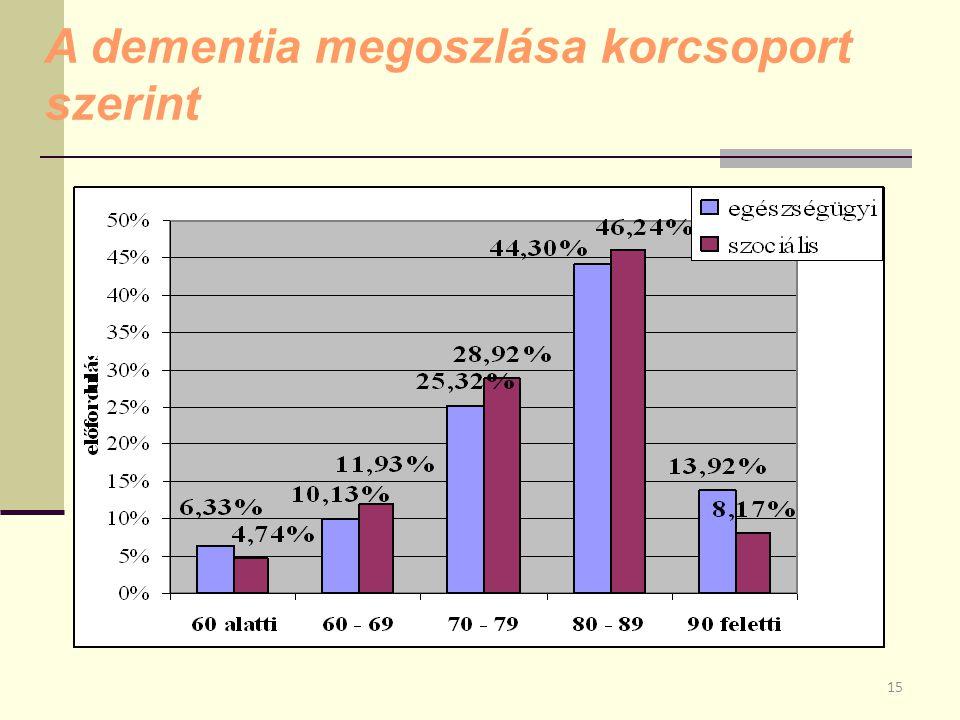 A dementia megoszlása korcsoport szerint