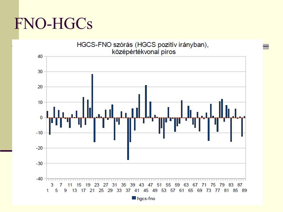 FNO-HGCs