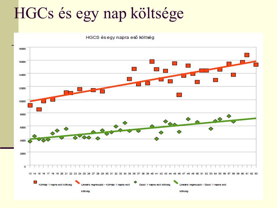 HGCs és egy nap költsége