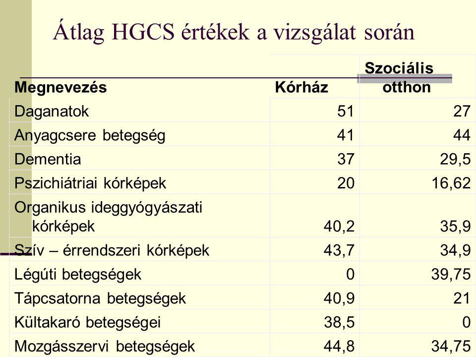Átlag HGCS értékek a vizsgálat során