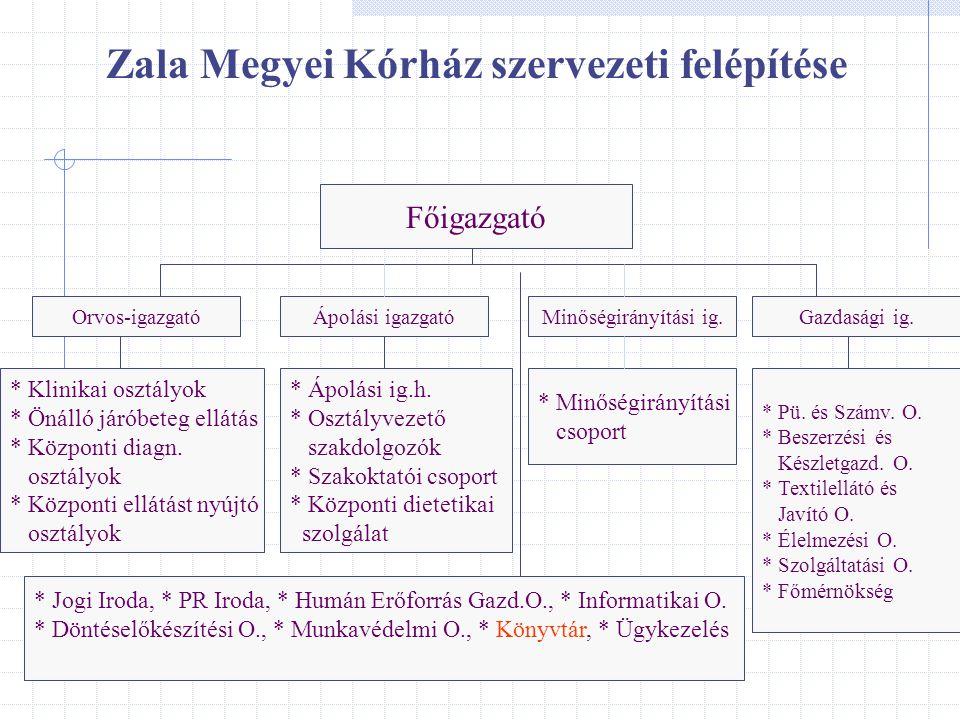 Zala Megyei Kórház szervezeti felépítése