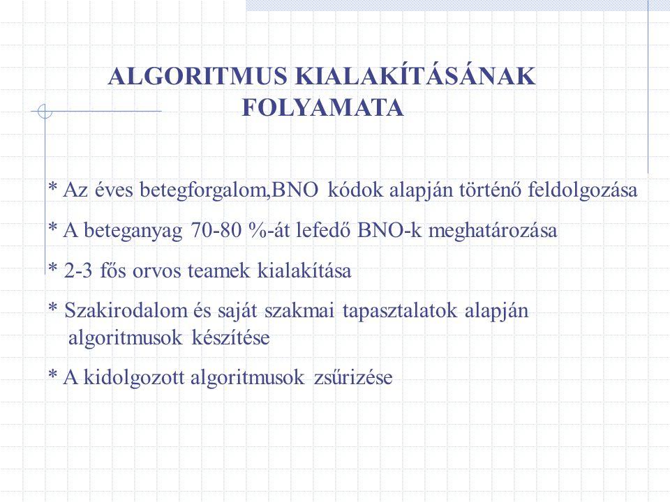 ALGORITMUS KIALAKÍTÁSÁNAK FOLYAMATA