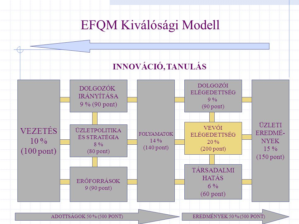 EFQM Kiválósági Modell