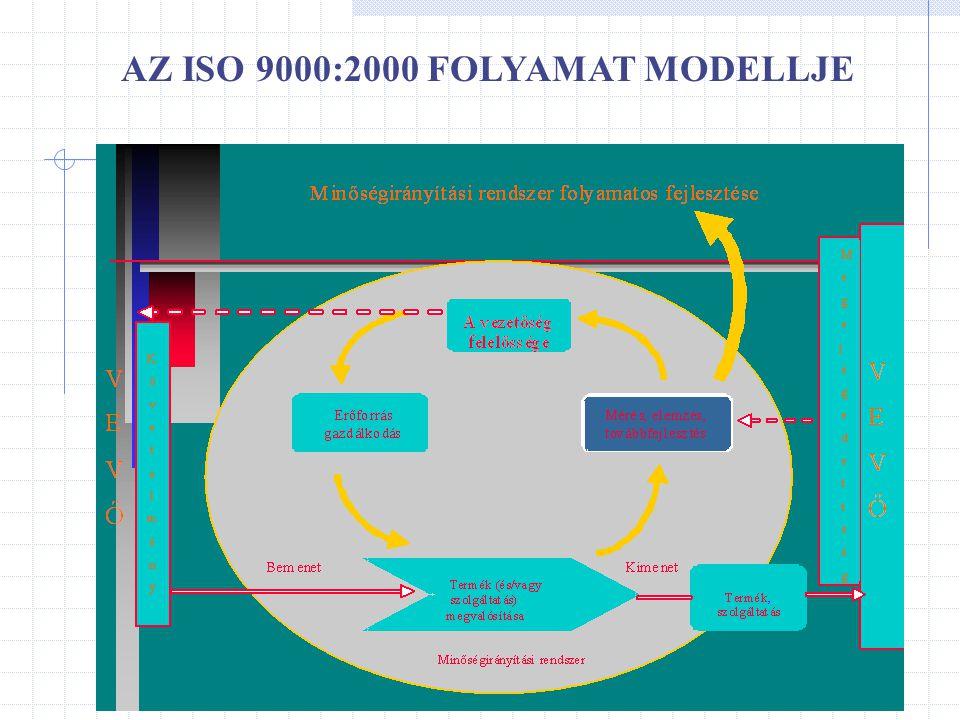 AZ ISO 9000:2000 FOLYAMAT MODELLJE
