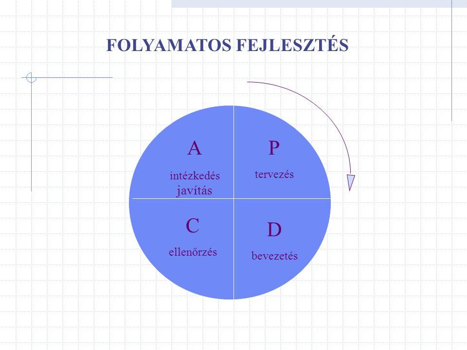 FOLYAMATOS FEJLESZTÉS