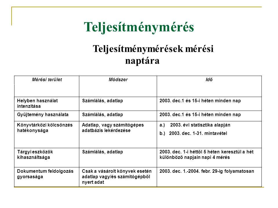 Teljesítménymérés naptára Teljesítménymérések mérési Mérési terület