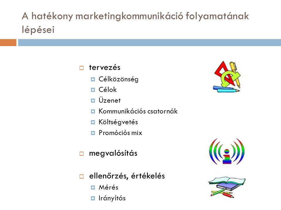 A hatékony marketingkommunikáció folyamatának lépései