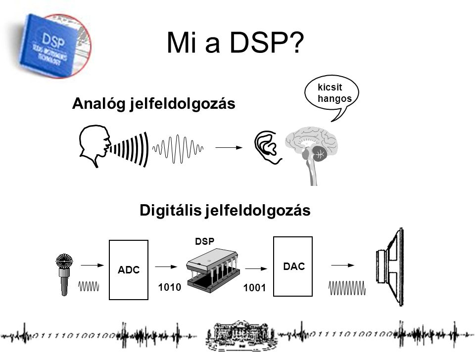 Mi a DSP Analóg jelfeldolgozás Digitális jelfeldolgozás DAC ADC 1010