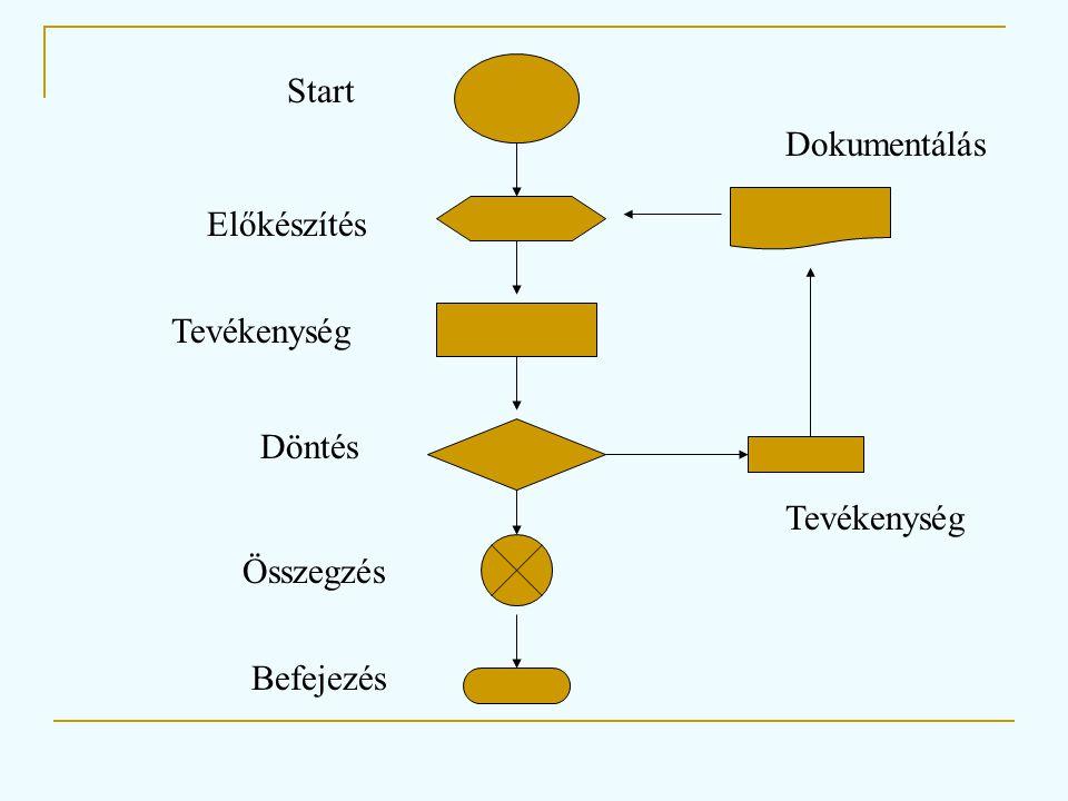 Start Dokumentálás Előkészítés Tevékenység Döntés Tevékenység Összegzés Befejezés