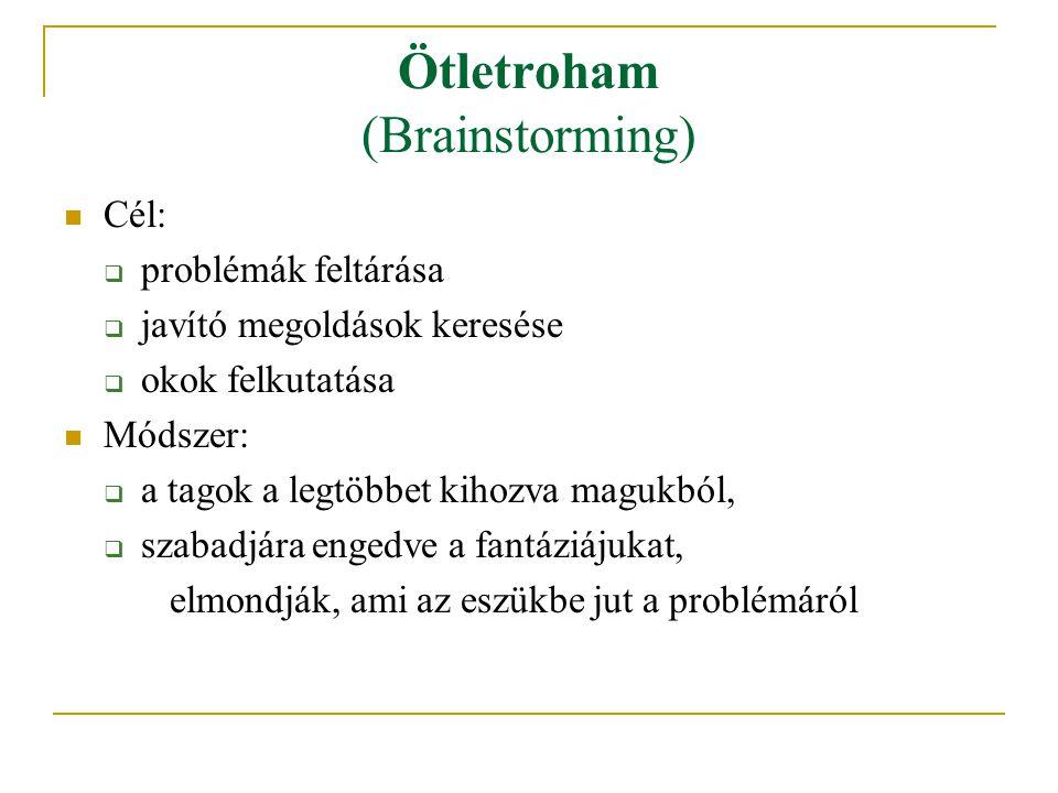 Ötletroham (Brainstorming)