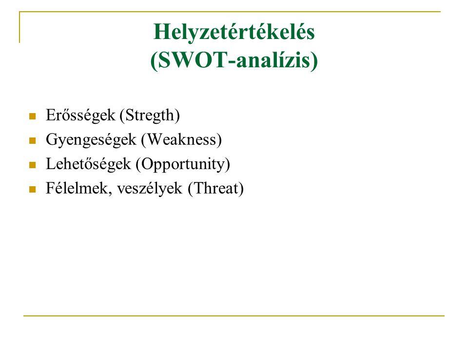 Helyzetértékelés (SWOT-analízis)