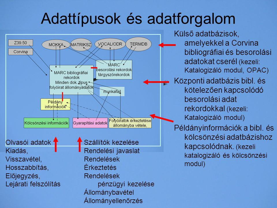 Adattípusok és adatforgalom