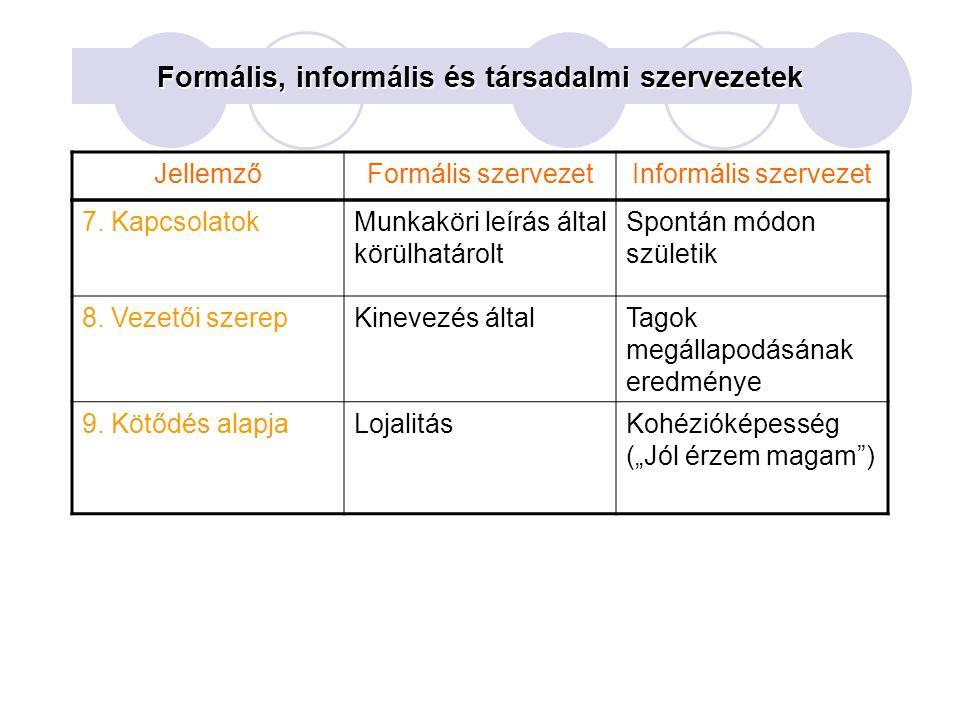 Formális, informális és társadalmi szervezetek