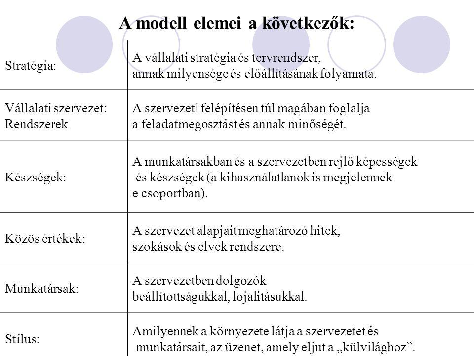 A modell elemei a következők: