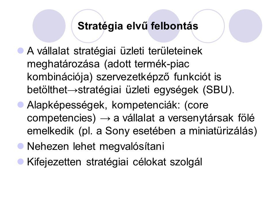 Stratégia elvű felbontás