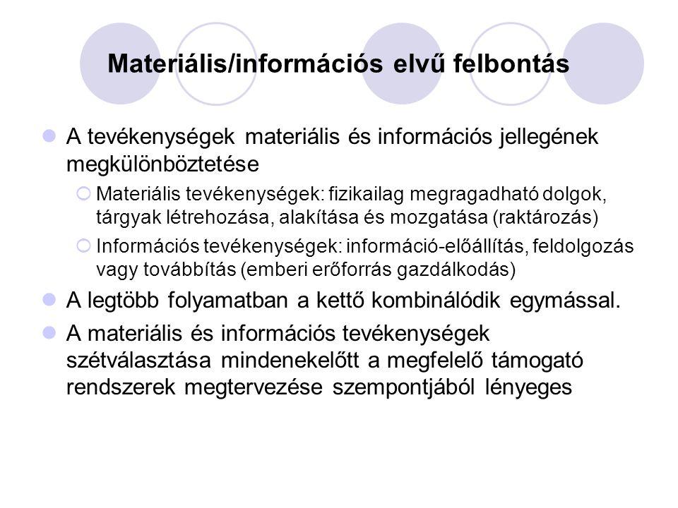 Materiális/információs elvű felbontás