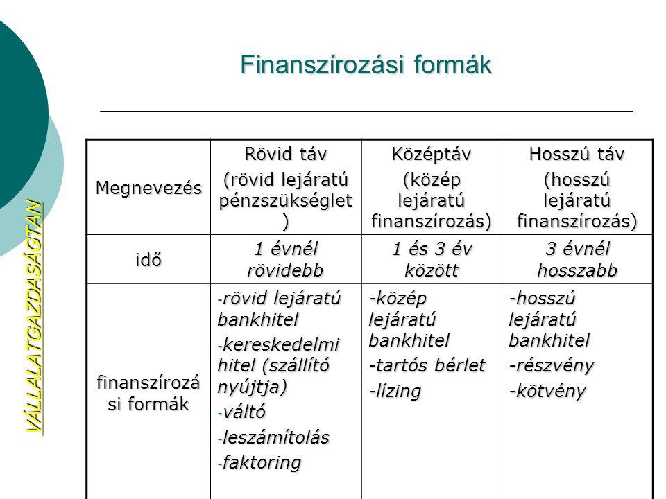 Finanszírozási formák