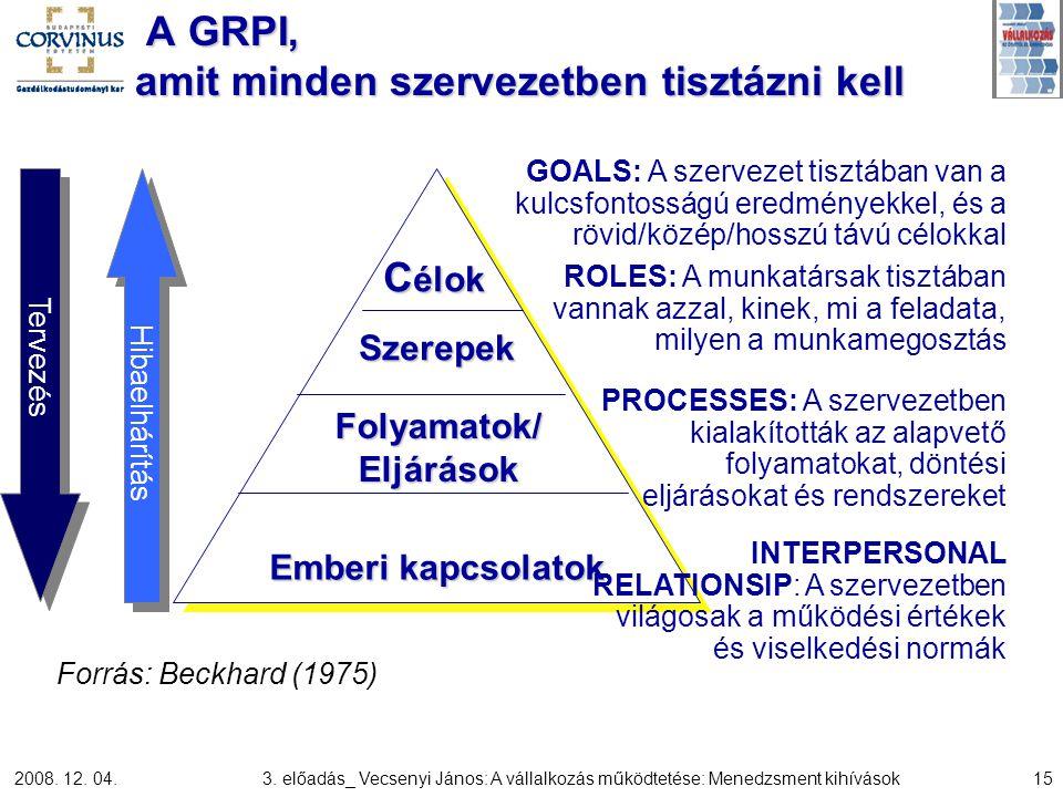 A GRPI, amit minden szervezetben tisztázni kell