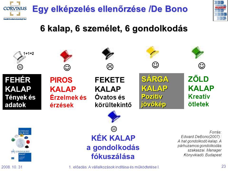 Egy elképzelés ellenőrzése /De Bono