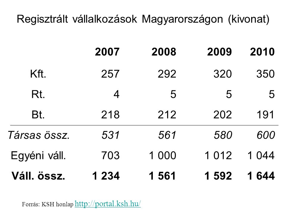 Regisztrált vállalkozások Magyarországon (kivonat)